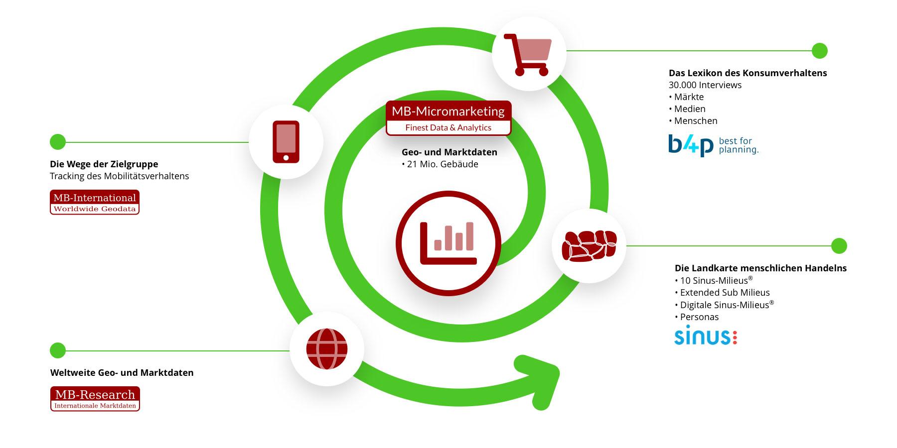 Konsumverhalten Infografik