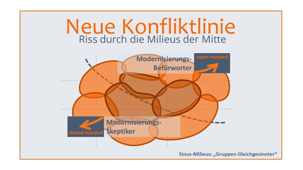 Sinus Milieus Infografik