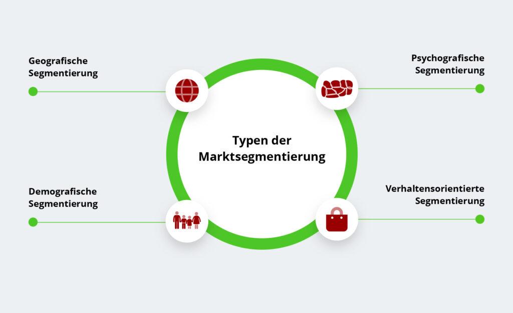 Infografik Marktsegmentierung